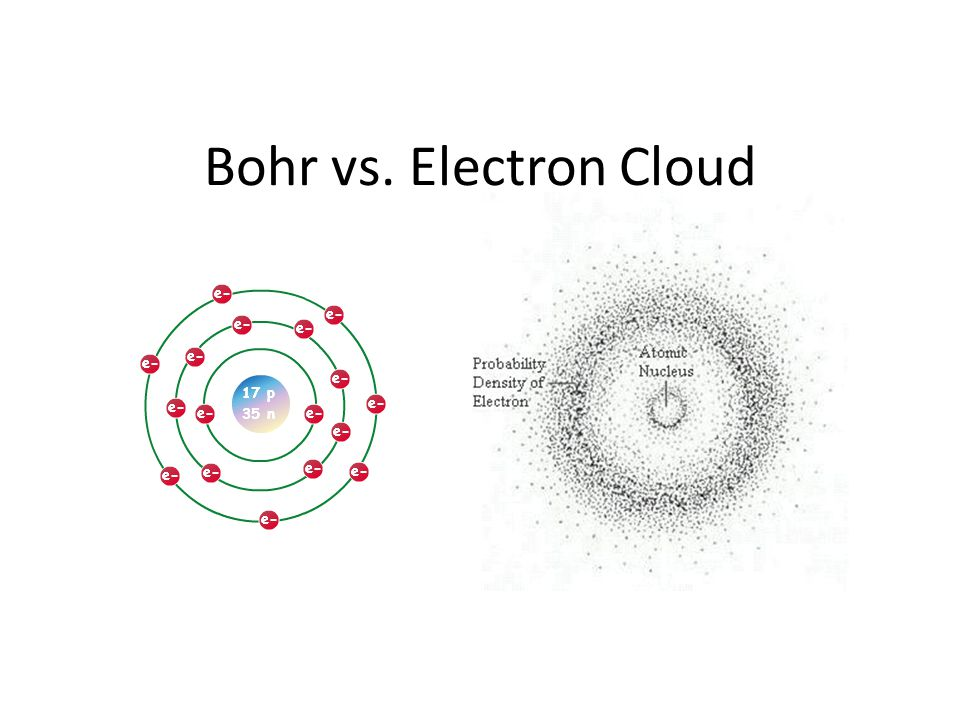 Bohr vs. Electron Cloud, Neutrons and Basic Interactions
