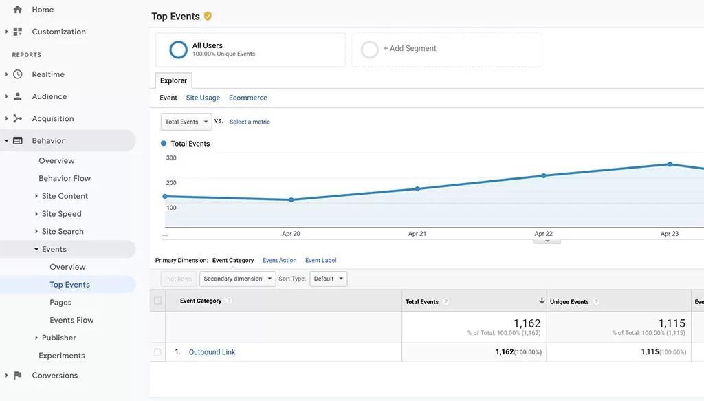 Google Analytics click trackong event location