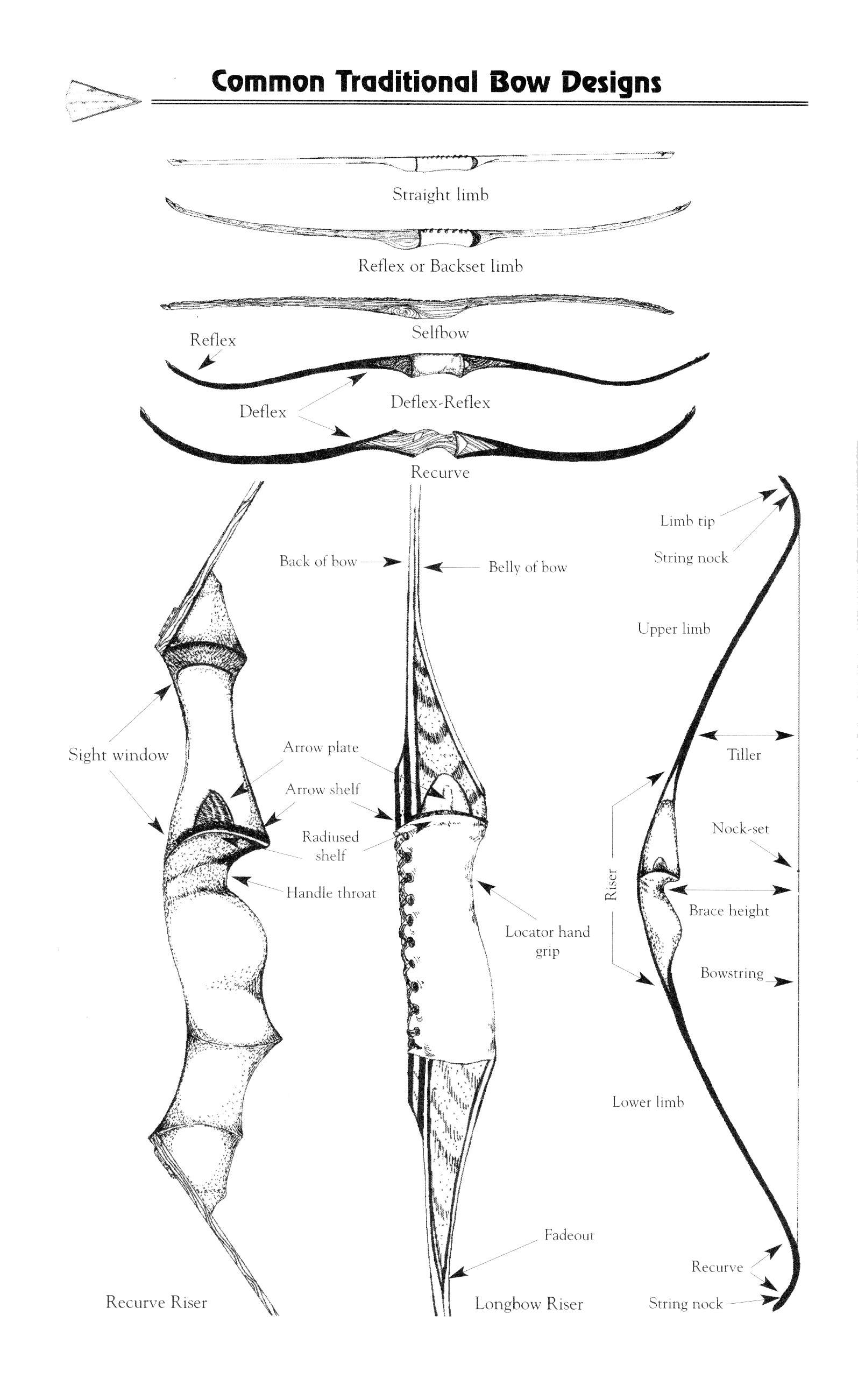 archery bow diagram mercury 150 outboard wiring glossary of terms traditional bowhunter magazine