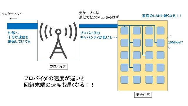 家庭にネットワークが届くまで模式図