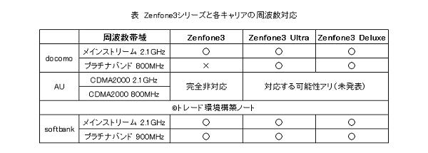 zenfone3シリーズと電波対応状況