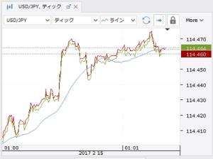 ドル円ティックチャート