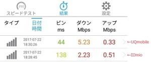 au回線の格安シム速度比較