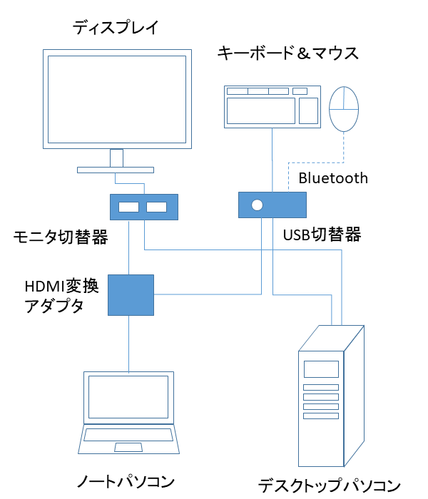 BluetoothマウスをUSB切替器で使う
