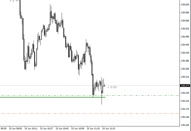 Strategy trade on support and resistance