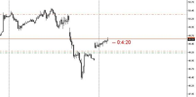 usoil-m15-wsm-invest-limited-3