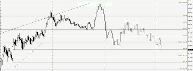 ユーロ円週足で見る値幅観