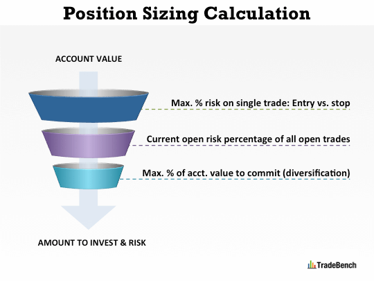 tradebench position sizing how