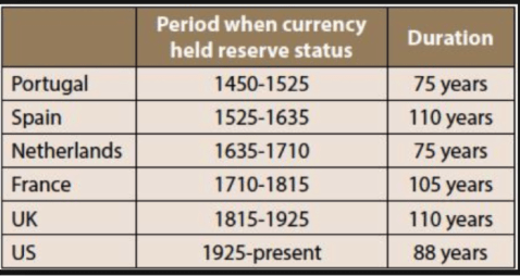 six latest reserve currency countries