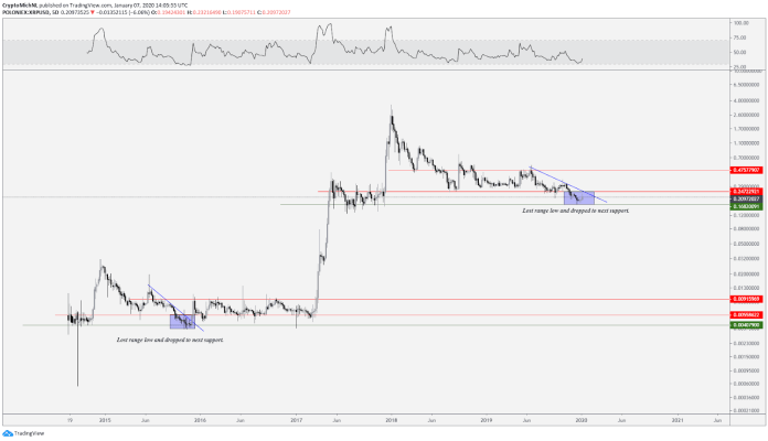 XRP USD 5-day chart. Source: TradingView