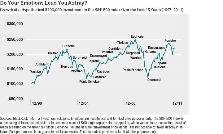 emotion trading