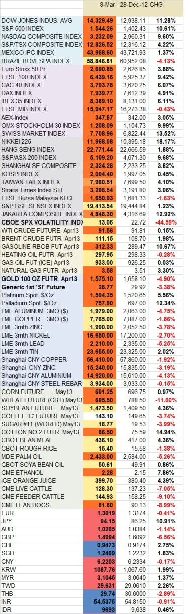 YTD Change In Indices Commodities and Forex