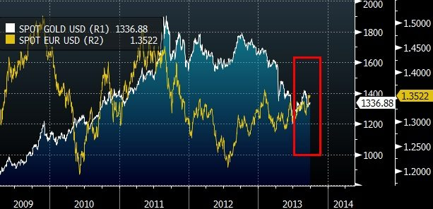 GOLD VS EUR SAFE HAVEN CHART