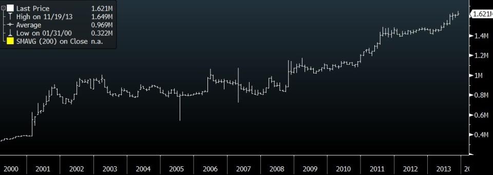 sgdtrl historic chart