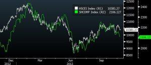 shcomp vs hscei index