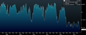 CFTC JPY RECORD SHORT