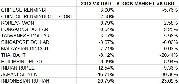 ASIAN FX AND STOCK MARKETS 2013