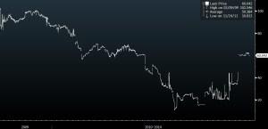 greek 10y eur bonds