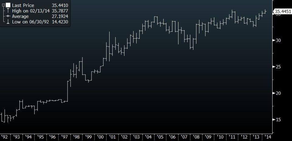 sgdphp historic chart