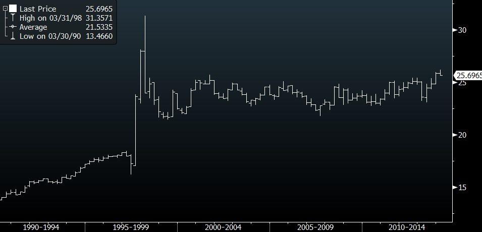 sgdthb historic chart