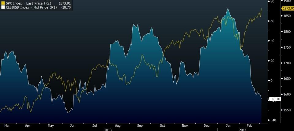 CESIUSD VS S&P 500 INDEX