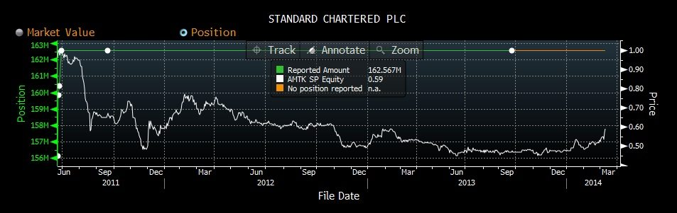 amtek engineering_stanchart holdings
