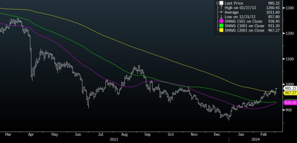gold eur