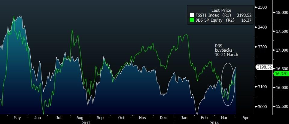 DBS STOCK BUYBACKS
