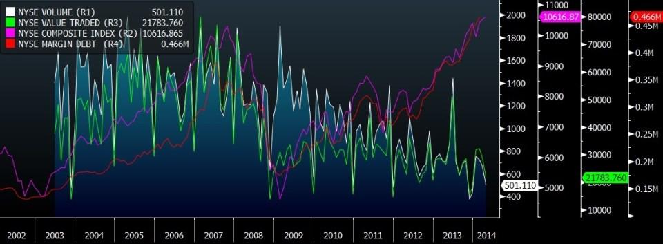 NYSE INDEX VS MARGIN DEBT