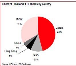 THAILAND FDI