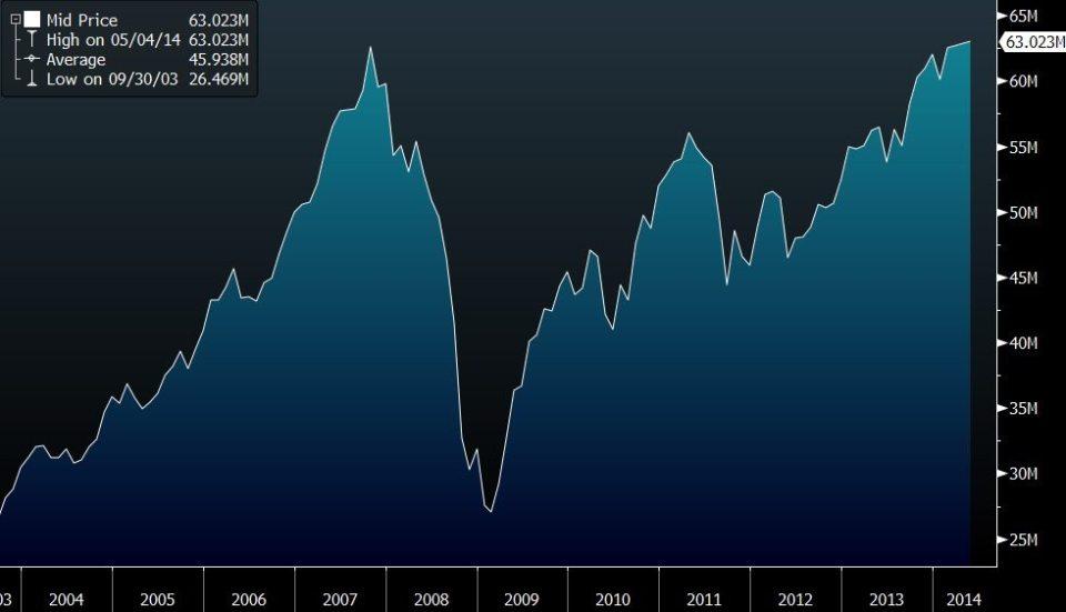 Global Market Capitalisation