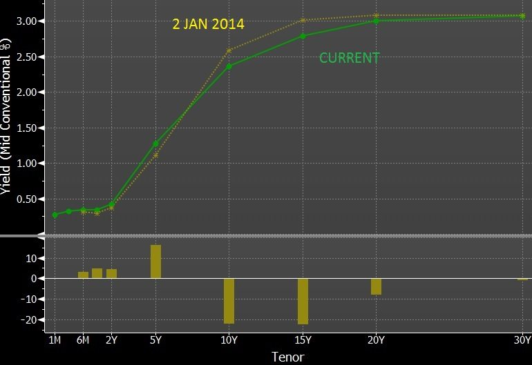 SGS YIELD CURVE