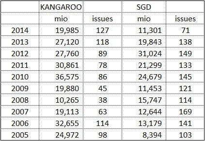 kangaroo bond market