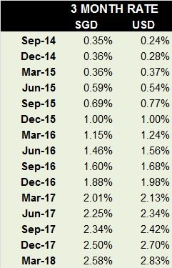 3 month SOR and USD rates