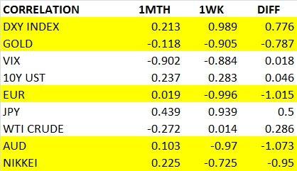 S&P correlations