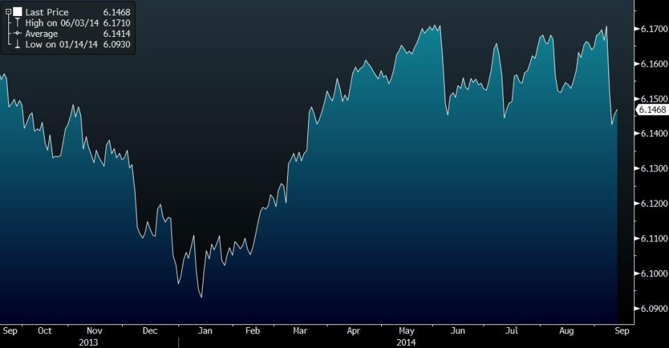 CNY PBOC FIX