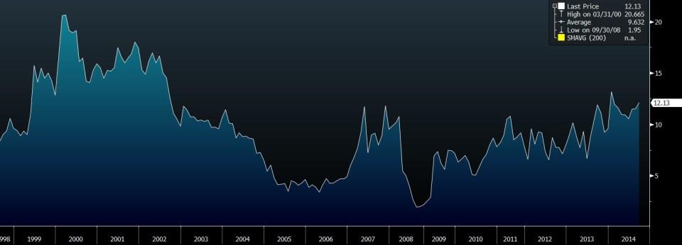 ccs stock price