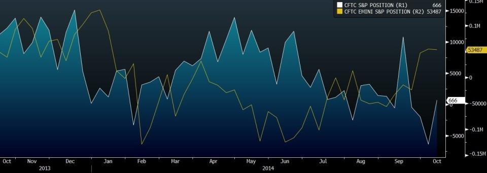 CFTC EMINI VS SPX