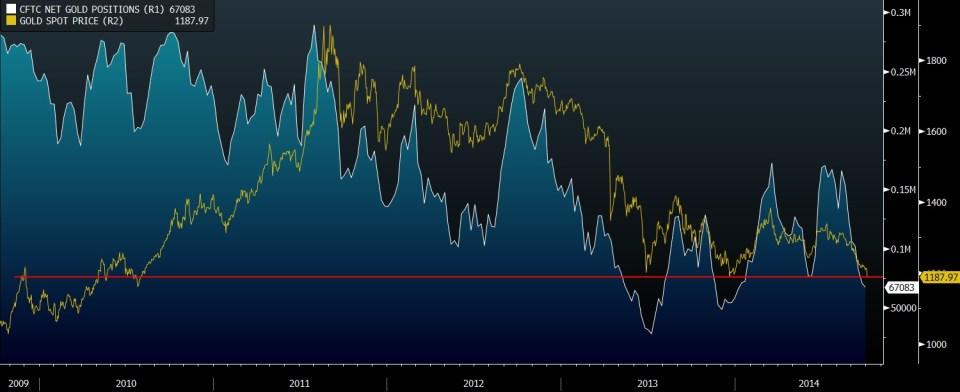 GOLD VS CFTC POSITION