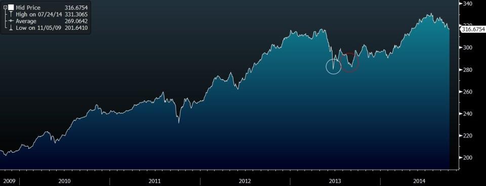 Morningstar EM HY Bond Total Return Index