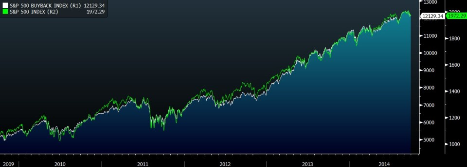 SPX BUYBACK INDEX