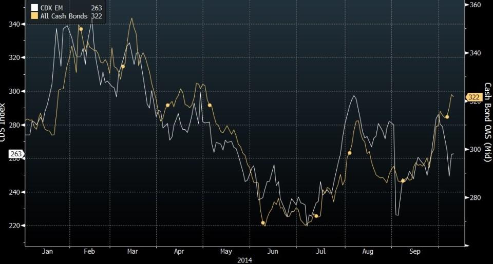 Markit EM CDS Index