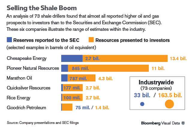 http://www.bloomberg.com/news/2014-10-09/ceos-tout-reserves-of-oil-gas-revealed-to-be-less-to-sec.html?hootPostID=56a3a3be271e5d6534db5060c3f95d93