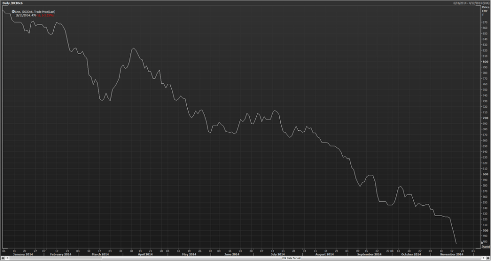 Dalian Iron Ore Price Chart