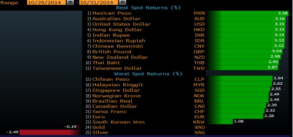 Currency performances vs the JPY 29-31 Oct 2014