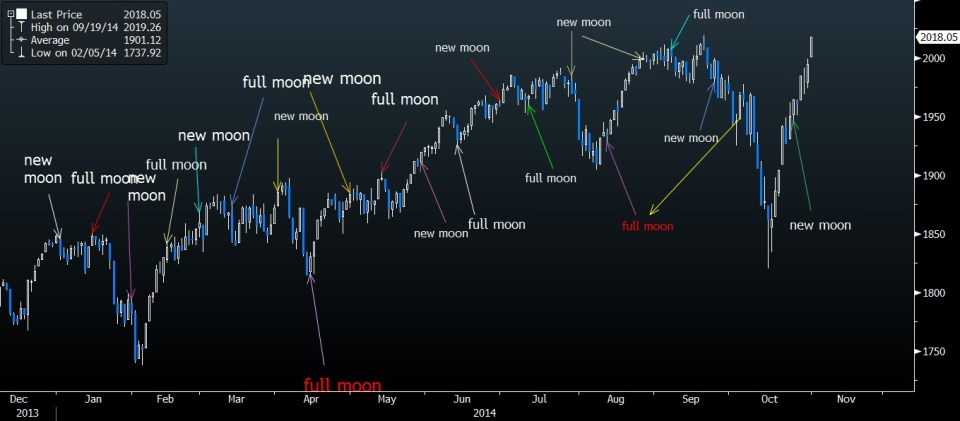 full moon spx