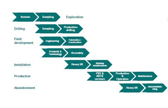 oil supply chain