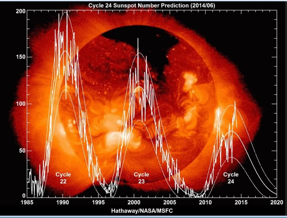 http://solarscience.msfc.nasa.gov/images/Cycle22Cycle23Cycle24big.gif