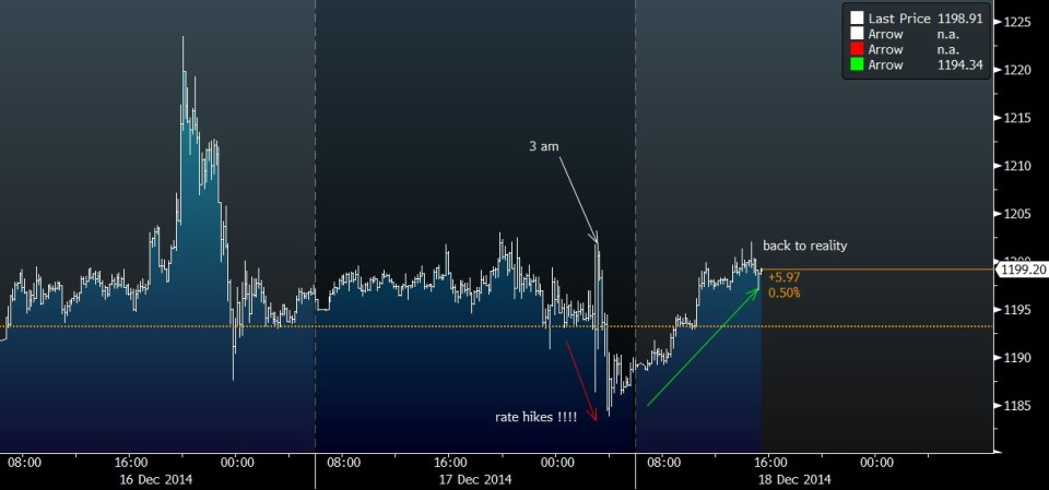 GOLD INTRADAY