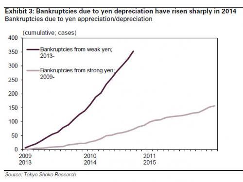 Japanese bankruptcies